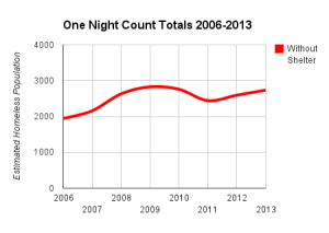 Estimated number of people found on the streets or sleeping in cars in Seattle/King Co., '06-'13 (chart by Ray Lumpp, 2013)