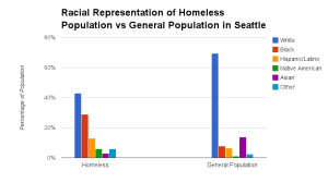 Racial disproportionality of Seattle's homeless population compared to the general population (chart by Ray Lumpp, '13)