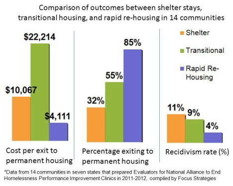 Chart depicting the differences in outcomes between shelter and transitional housing stays, and rapid re-housing