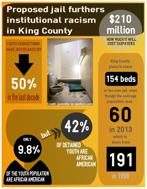 New Youth Jail, King County, institutional racism, african american incarceration, king county juvenile infographic